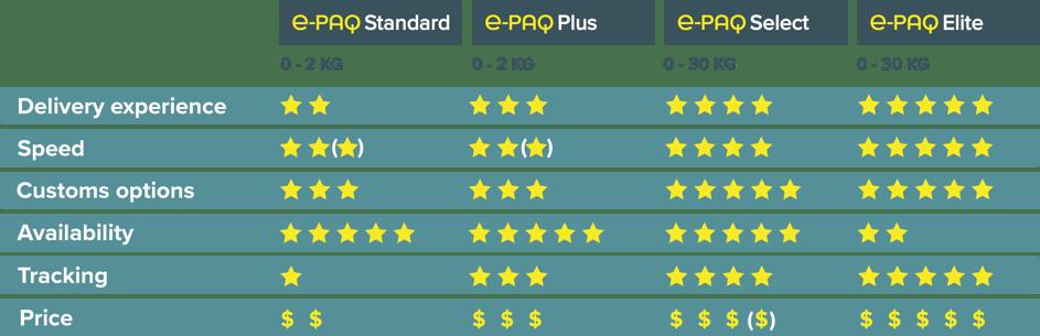 Comparison Chart e-PAQ