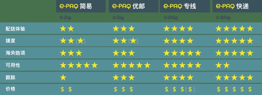 Comparison Chart e-PAQ_chi-01-1