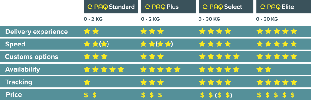 e-PAQ $ Comparison Chart October 2020